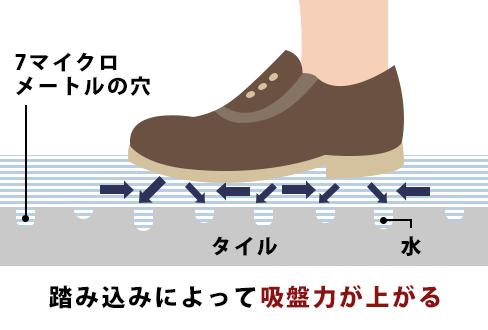 踏み込みによって吸盤力が上がるの図